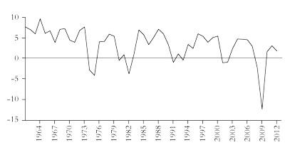 Economy 1990s uk Economies From The 1990s